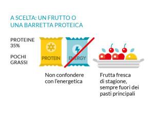 integrazione alimentare